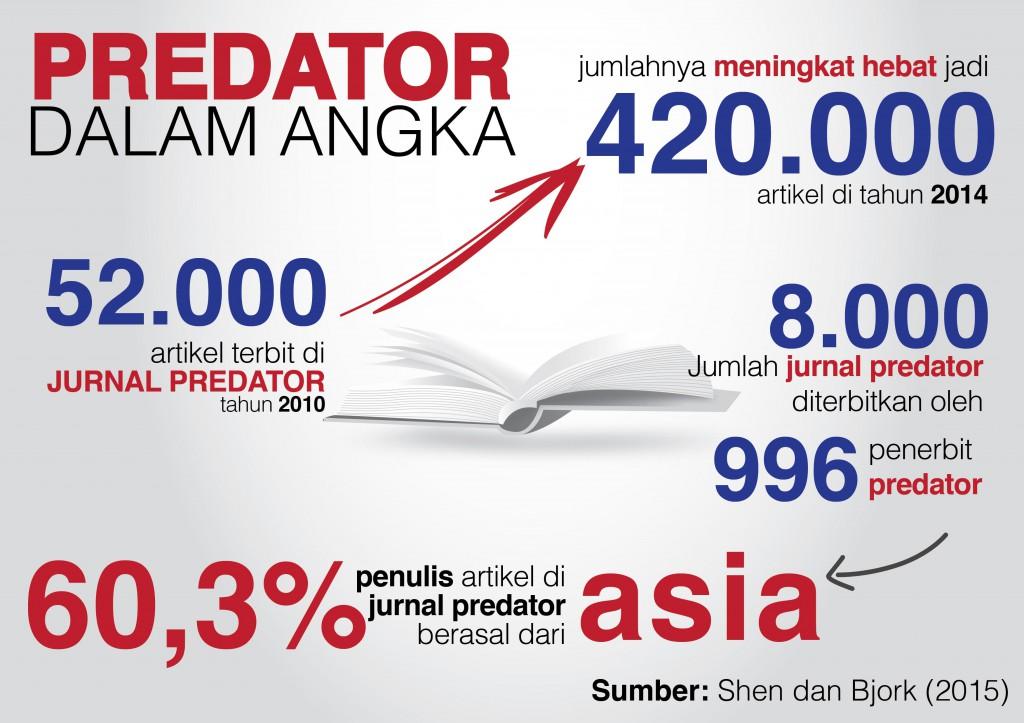 Predator dalam Angka